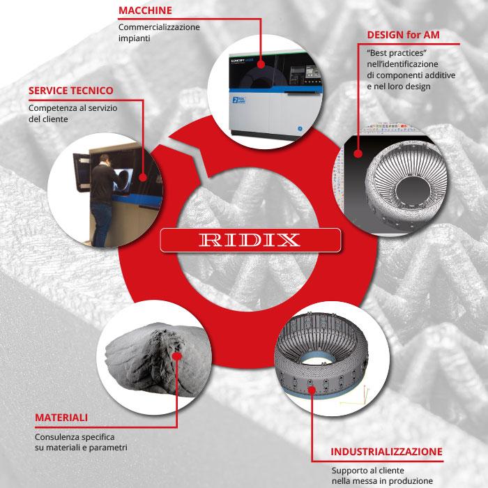 RPD-servizi-per-l'additive